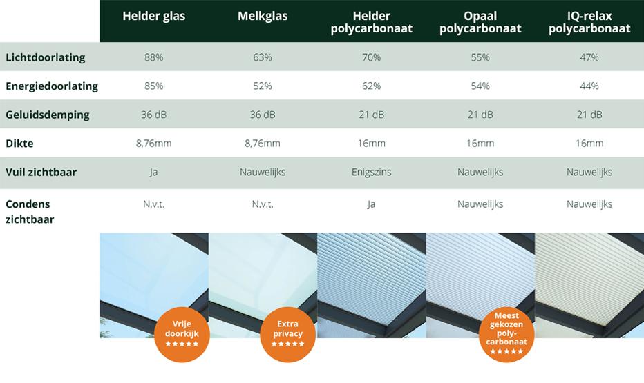 specificaties typen dakplaten overkapping